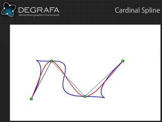 Cardinal Spline s = 2